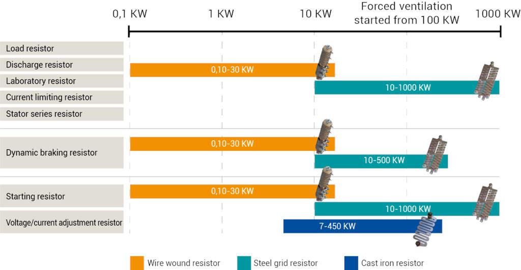 Resistenze elettriche industriali, KIEPE Electric SpA